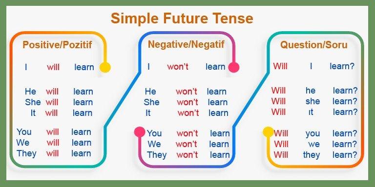 Mutlaka Bilmeniz Gereken İngilizce Zaman Kalıpları
